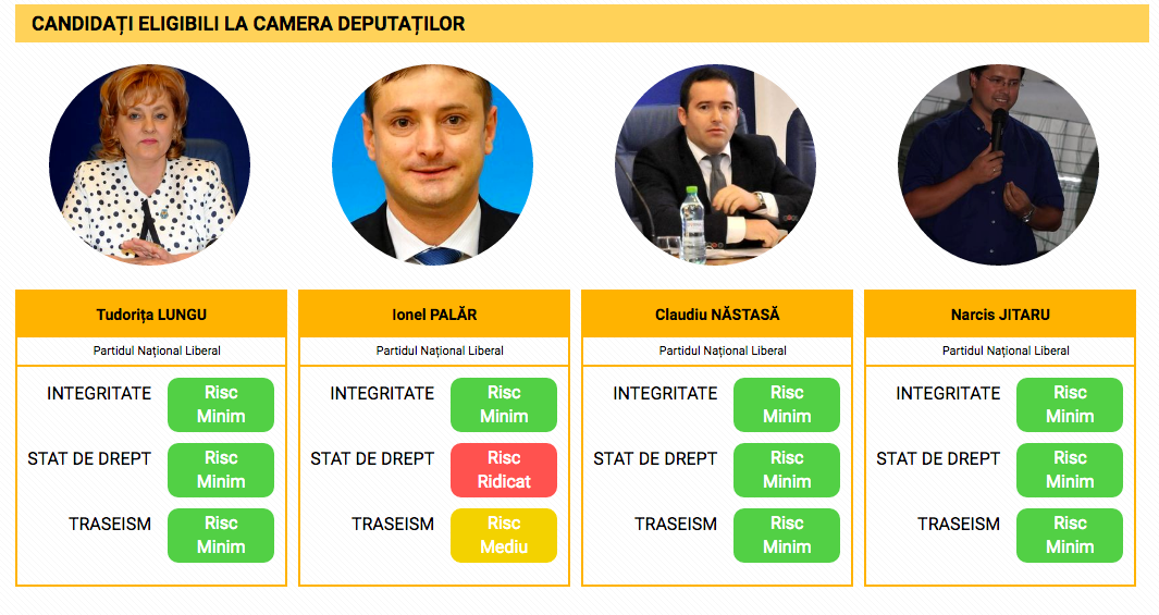 Candidați eligibili la Alegerile Parlamentare 2016, BACĂU